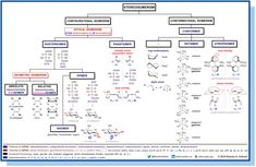 Stereoisomerism Info-Summary: configurational and conformational isomerism, examples, and main terminology. Organic Chemistry Mechanisms, Organic Chemistry Reactions, Chemistry Notes, Teaching Chemistry, Chemistry Lessons, Chemistry Labs, Science Notes, Science Chemistry, Science Student
