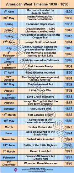 English Civil War Timeline - Causes and Events 1625 - 1647 - event timeline