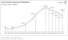 Precio de la vivienda en España 1995-2012