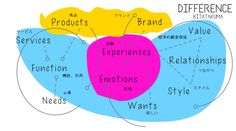 Brand and Product @Nonkou #nonkou #branding  #kitatakuma #北琢磨