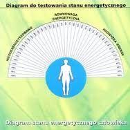 Risultati immagini per Radiestezja Zdrowia