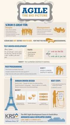 Agile - The Big Picture. Thank you KRS for the infographic! #agile #scrum