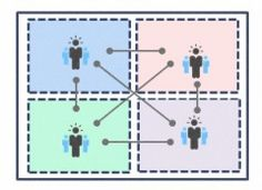 HR-trend: Werknemers worden beslissers dankzij sociale media #slimmeorganisatie |Pinned from PinTo for iPad|