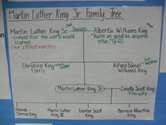 BLOG: MARTIN LUTHER KING JR. AND LOOKING AHEAD AT FUTURE UNITS. Third grade teacher, Dawn Smith blogs about The Martin Luther King Jr. Biography unit of study. She shares some student work, classroom charts, and ideas for outside connections (such as books and YouTube videos). She also discusses how you should connect what the students are learning to what they have already done and what they will be doing in future units.