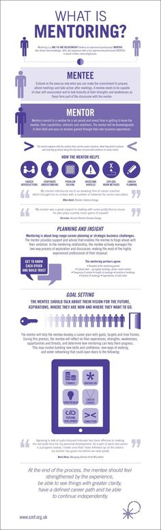 What is mentoring? (Infographic) - Unsure what a mentor is? Or how they might be able to help you in business? Here are the answers!