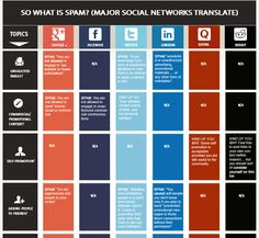 Social media cheat sheet - what is not allowed on different social sites. Make sure your content and info is allowed - SMO