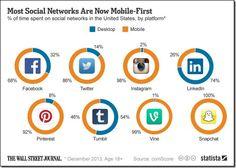 #Twitter mute, #mobile use & #Pinterest advertising