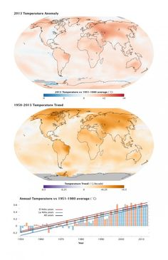 NASA Finds 2013 Sustained Long-Term Climate Warming Trend - Technology Org