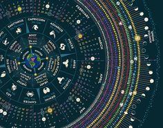 2017 Cosmic Calendar // Spiral Spectrum CHAKRA by yestermorrowshop  Astrology Planets Sun Sign Zodiac