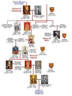 House of Normandy Family Tree connects to the   Planegent Family Tree