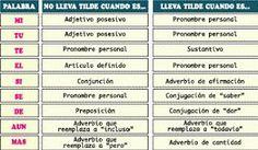 Ortografía acentual: Reglas y casos especiales de acentuación