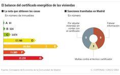 Estadísticas de sanciones del certificado energetico