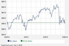 BK November 13th Options Begin Trading