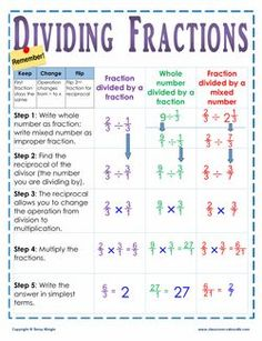 One glance at this chart helps your kids remember the key steps in dividing fractions. Having a visual definition for students is a must on this topic! Dividing Fractions, Math Fractions, Math Math, Ged Math, Multiplication Games, Equivalent Fractions, Math Resources, Math Activities, Math Games