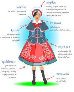 Description of the Kujawski costume - -