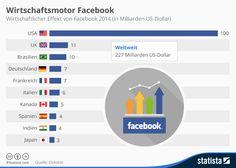 Infografik: Wirtschaftsmotor Facebook  | Statista