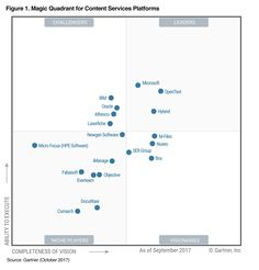 Get a full overview of the BI landscape in the 2020 Gartner Magic Quadrant for Analytics and BI Platforms. See why Qlik is a leader for the year in a row Palo Alto Networks, Digital Dashboard, Digital Asset Management, Trend Micro, Business Intelligence, Window Cleaner, Windows Xp, How To Find Out, Raffaello