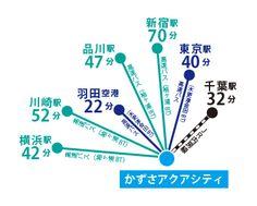 木更津金田バスターミナルから座って22分1030円(東京駅八重洲口へは40分1250円)で京浜急行羽田空港国内線ターミナル駅(横浜と東京方面の始発駅)への乗り換えができますので横浜川崎東京方面へ楽に通勤可能です。