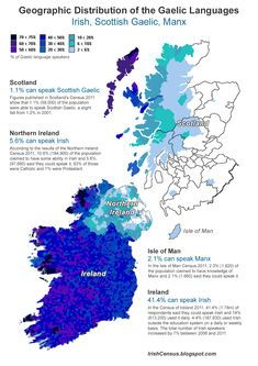 Geographic Distribution of the Gaelic Languages  bleacliath:      A brief history of the Gaelic languages: Middle Irish spread into Scotland and the Isle of Man about 1000 years ago and has since developed into Scottish Gaelic, Manx and Modern Irish, though all are somewhat mutually intelligible (like Spanish and Catalan). .Source: irishcensus.blogspot.com