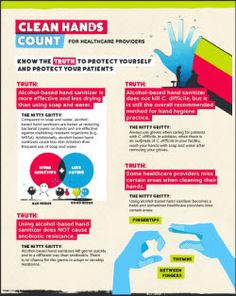 Information on how hand hygiene can reduce infections in healthcare settings Infection Control, Hand Hygiene, Know The Truth, Health Care, Promotion, Health
