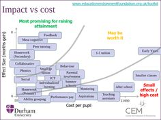 impact vs cost interventions at #educationfest