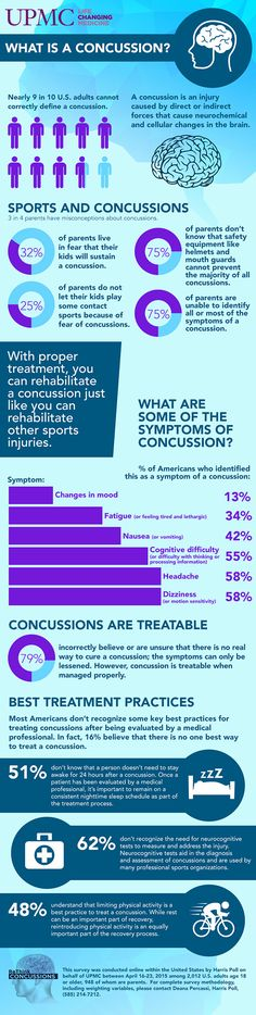 How knowledgeable are Americans about concussions?