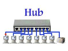 """Report Hive Market Research Released a New Research Report of 103 pages on Title """" Global Network Hubs Market Research Report 2017 """"with detailed Analysis, Forecast and Strategies."""