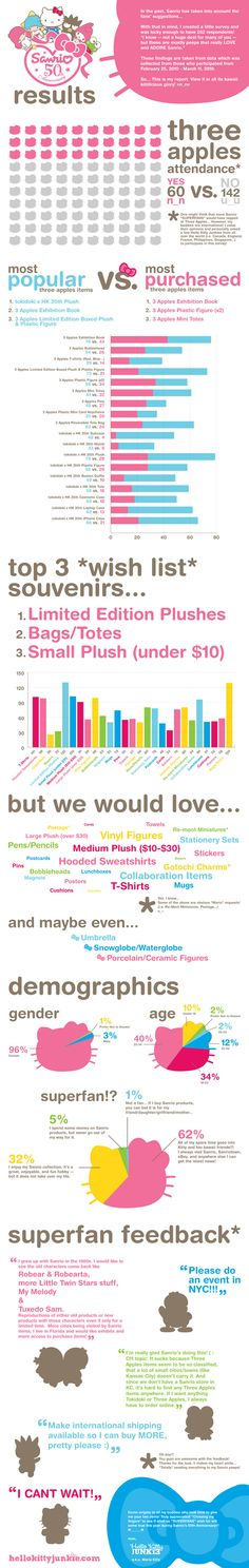 Infographic made after surveying my Hello Kitty Junkies network.