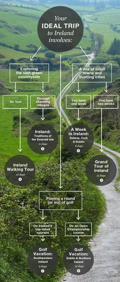 Discover Your Ideal Trip to Ireland