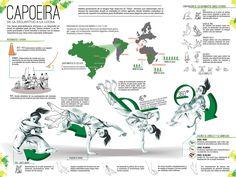 Infografia Capoeira on Behance