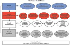 A workplace health model that describes a 4-step systematic process of building a workplace health promotion program.
