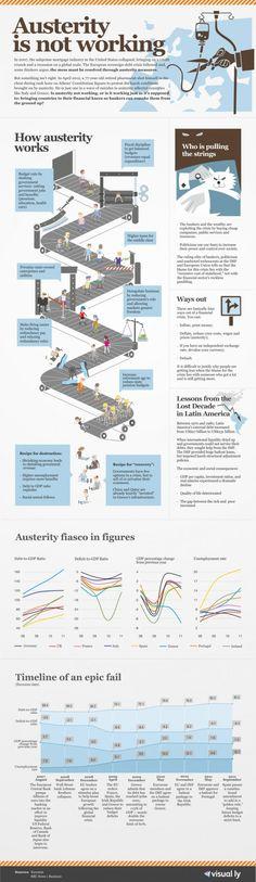 Austeridad es sinónimo de 'no creación de empleo'