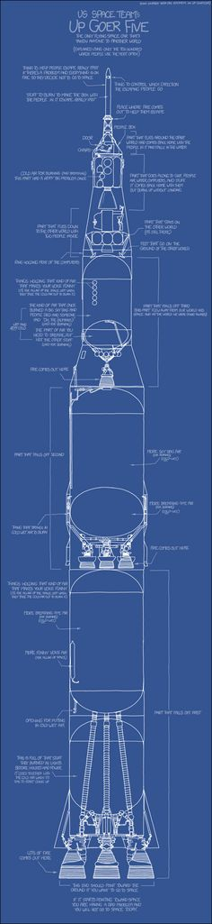The Saturn V rocket, explained using only the most common words in the English language.