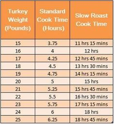 I'm sharing this Slow Roast Turkey recipe again for those of you who are looking for a great easy way to roast your turkey this year.