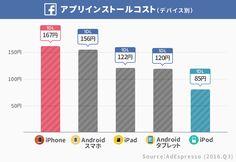 女性の「1いいね」はコストが1.6倍も高い。日本では「アプリ1インストール」平均270円。Facebook広告の「獲得コスト」まとめ(グローバル 2016)   アプリマーケティング研究所 Bar Chart, Facebook, Iphone, Design, Bar Graphs