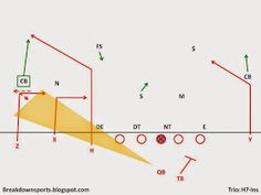 The passing concept pairs two of the most primitive passing concepts and puts them on the same side of the field. The Double-Ins work. Football Drills, Sport Football, Football Formations, Football Stuff, Skate, Coaching, Concept, Mens Fashion, Sports
