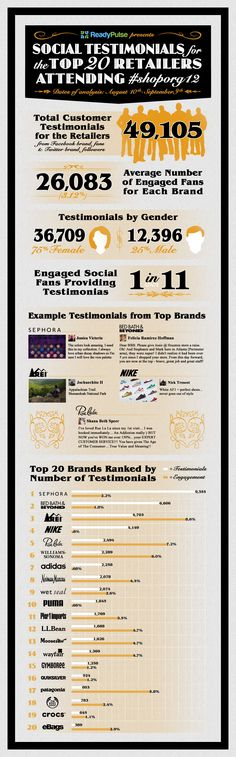 Most businesses don't know their biggest asset in word of mouth marketing, Social Testimonials. This infographic depicts the state of social testimonials for top 20 retailers at Shop.org 2012 event in Denver over a 30 day timeframe.