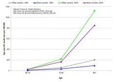 Sociology of alzheimers disease