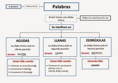 LOS MAYORES DEL TIERNO - SEXTO DE PRIMARIA: Reglas básicas de acentuación
