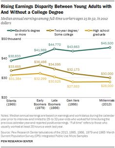 29 charts that explain Americans' financial lives - Vox