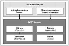 SWOT-Analyse Grafik #swot #webinar #elearning