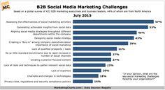Regalix-B2B-Social-Marketing-Challenges-July2015