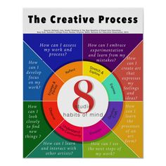 A colorful creative process poster for the Art Room with the 8 studio habits of mind wheel and essential questions inspired by Hetland, Lois. Studio Thinking 2: The Real Benefits of Visual Arts Education presentation. Classroom Quotes, Art Classroom, Classroom Ideas, Classroom Posters, Classroom Teacher, Classroom Organization, Habits Of Mind, Teachers College, Education Information