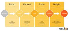 simple process infographic - Google Search