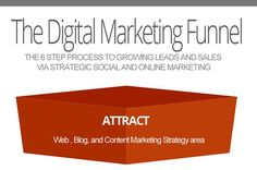 Digital Marketing Funnel 2 How to Massively Improve your Digital Marketing in 2014