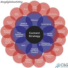 Looking for Creative, Results in Oriented Digital Marketing Services in Tirupati?Challaturu is the best Online Marketing Agency offers the latest digital solutions for your business. Digital Marketing Strategy, Digital Marketing Services, Content Marketing, Social Media Marketing, Facebook Marketing, Online Marketing, Party Models, Competitor Analysis, Copywriting
