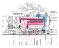 Steam engine boiler diagram. Steam boiler, Steam engine