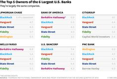 One Big Reason There's So Little Competition Among U.S. Banks: Basically, a handful of asset management firms have become the most powerful shareholders of the nation's largest banks.