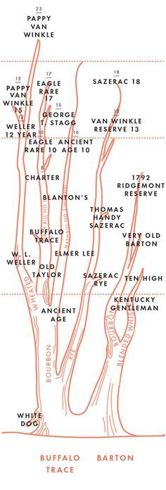 The Bourbon Family Tree (via GQ): Kentuckians like to tell you that 95 percent of the world's bourbon comes from their state. What they won't tell you is that pretty much every last drop of that bourbon comes from a handful of conglomerate distilleries. Chart excerpted from The Kings County Distillery Guide to Urban Moonshining.