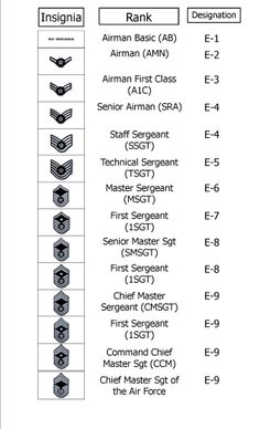 air force ranks enlisted and officer dating